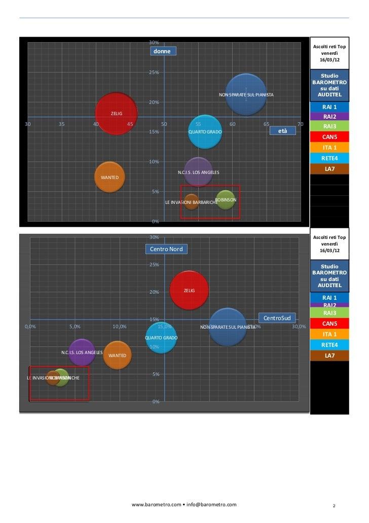 Bubble chart Primetime 16 marzo ven 2012
