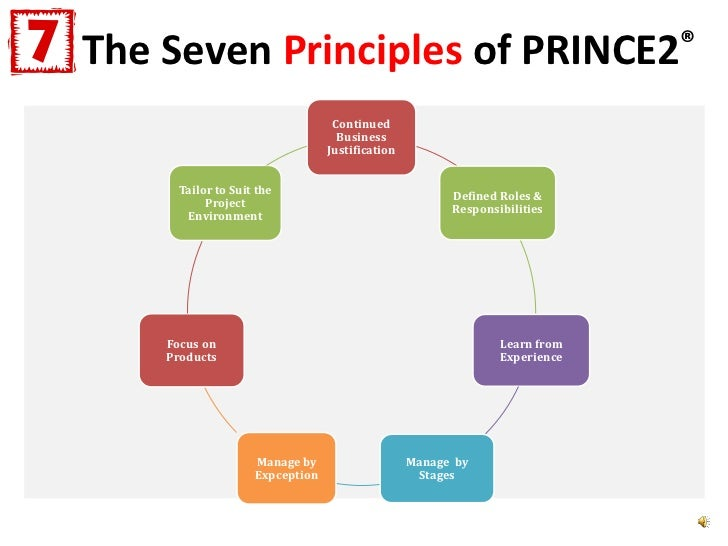 prince2 within mental health The prince2 sample project is a must processes and techniques that enable individuals and organizations to successfully deliver their projects within health.