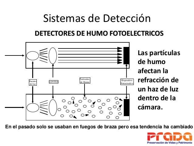 Principios b sicos de detecci n y alarma contra incendios - Detectores de humo ...
