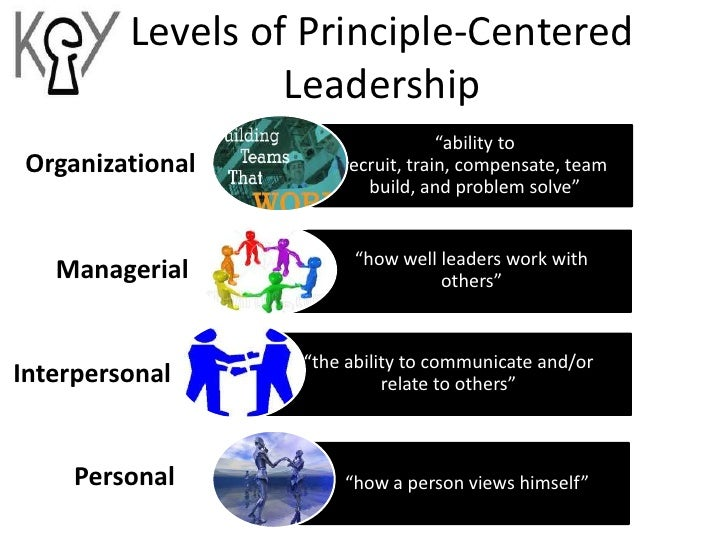 leadership qualities that rely on five principle actions The three levels of leadership model attempts to  proposed five leadership styles  public leadership refers to the actions or behaviors that leaders.
