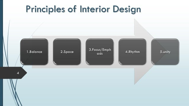 Explain The Principles Of Design : Principles of interior design