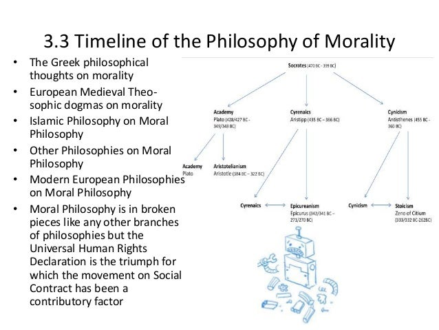 deontology universal declaration of human rights - what are human rights the universal declaration of human rights mark the first effort made to define the rights of people on a global scale.