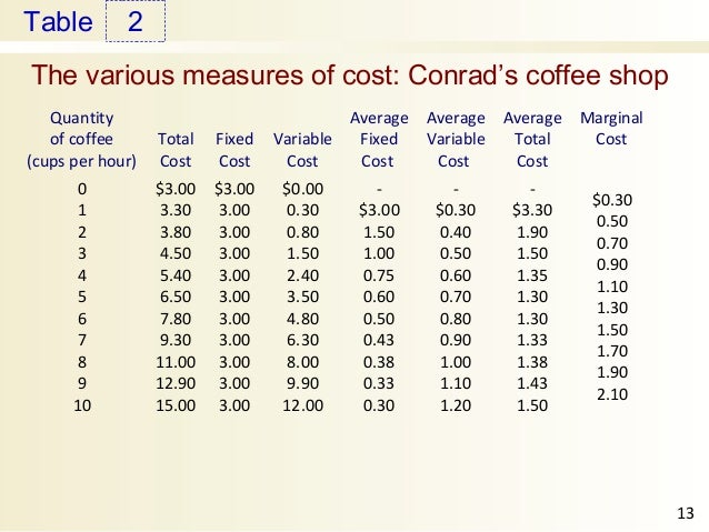 variable cost and following table The following costs are  and several dozen donuts have been marked down to $150 per dozen on the day-old table today what is the sunk cost  variable costs are.