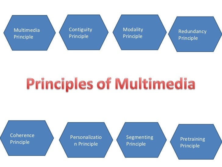 Contiguity Principle Multimedia Principle Modality Principle Redundancy Principle Coherence Principle Personalization Prin...