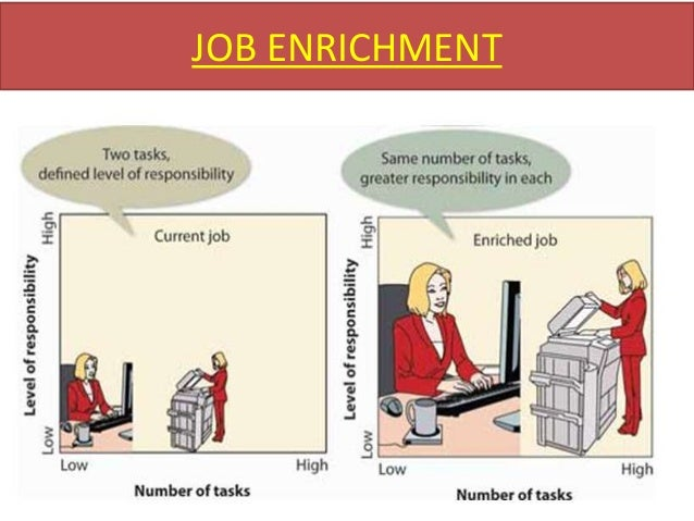 job enlargement job rotation cross training We look at job enlargement and job rotation job rotation and cross-training (a variation of job enlargement in which workers are trained in.