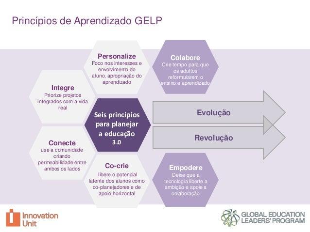 Princípios de Aprendizado GELP  Personalize  Colabore  Foco nos interesses e envolvimento do aluno, apropriação do aprendi...