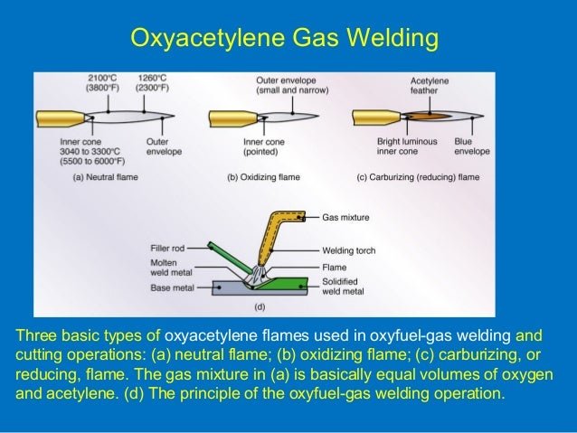 Oxy Acetylene Welding Lessons Tes Teach