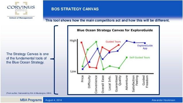 Thesis topics on strategic management