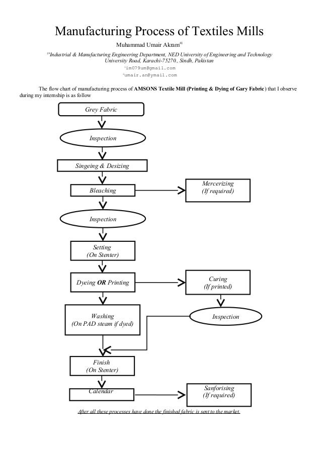 manufacturing process and organization structure of the spinning mill In-depth knowledge and critical understanding of the textile fibre's structure which   manufacturing organizational and management models in the apparel  industry  modern statistical method applications to quality control of spinning  mill.