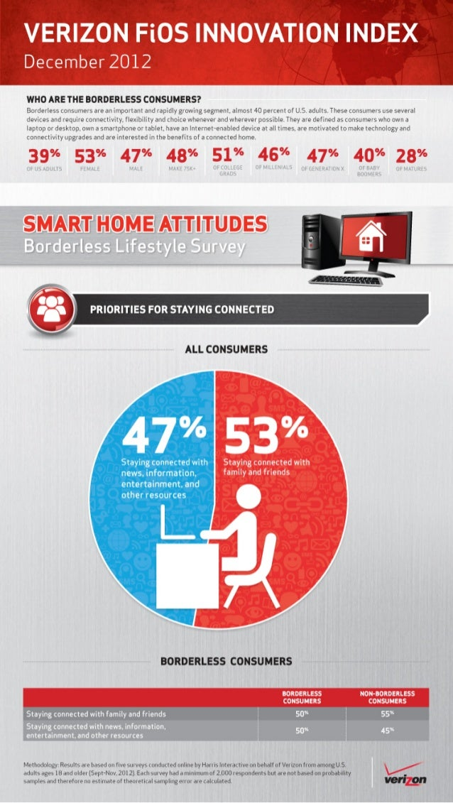 Verizon Borderless Lifestlye Survey: Priorities for staying connected