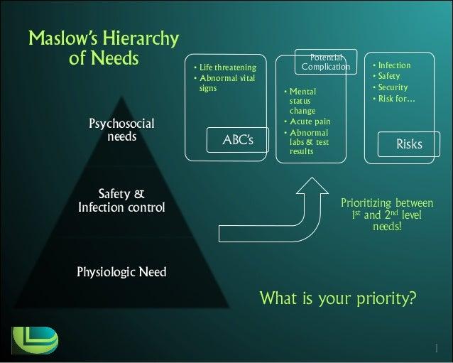Prioritizing needs assessment