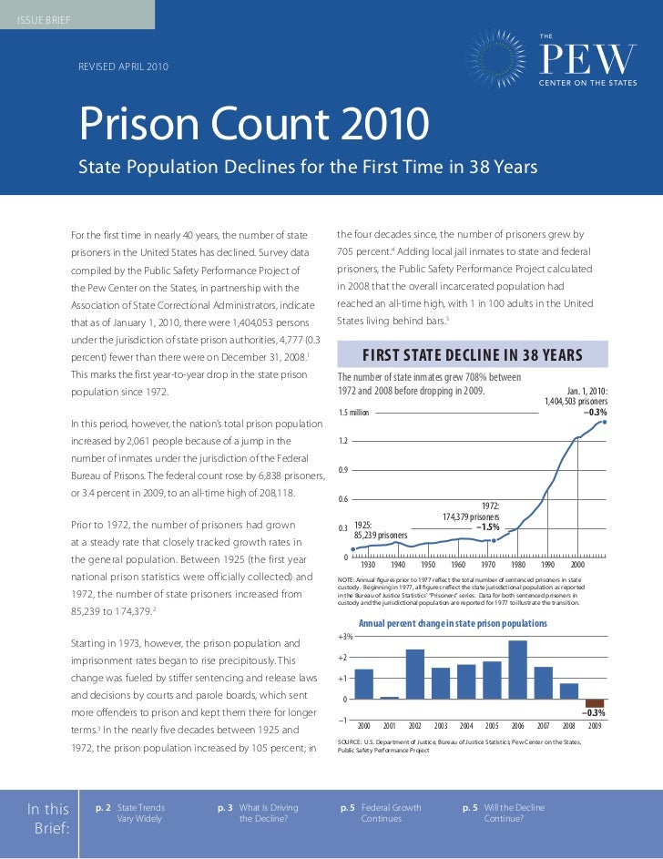 Issue BrIef               revIsed AprIl 2010               Prison Count 2010               State Population Declines for t...