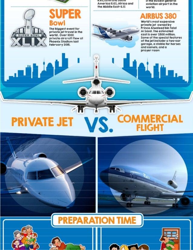 Private Jet Charter Vs Commercial Flight