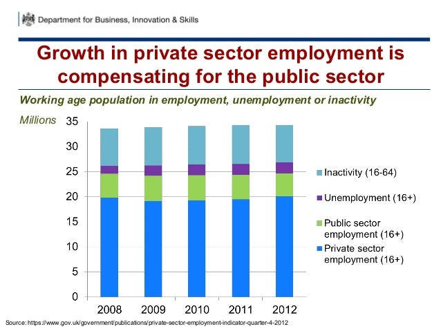 Growth in private sector employment iscompensating for the public sectorWorking age population in employment, unemployment...