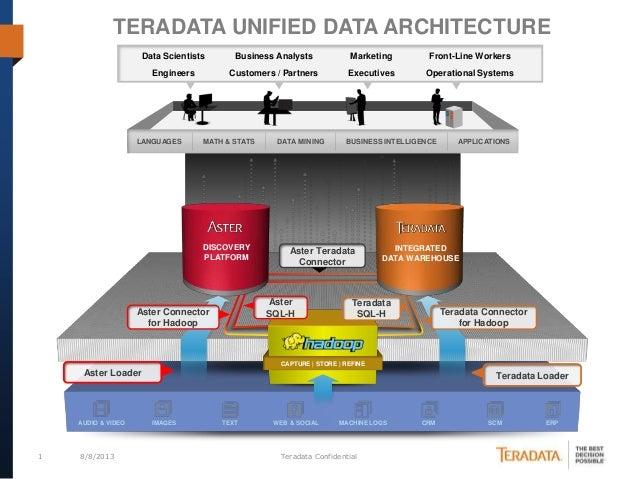 1 8/8/2013 Teradata Confidential AUDIO & VIDEO IMAGES TEXT WEB & SOCIAL MACHINE LOGS CRM SCM ERP DISCOVERY PLATFORM CAPTUR...