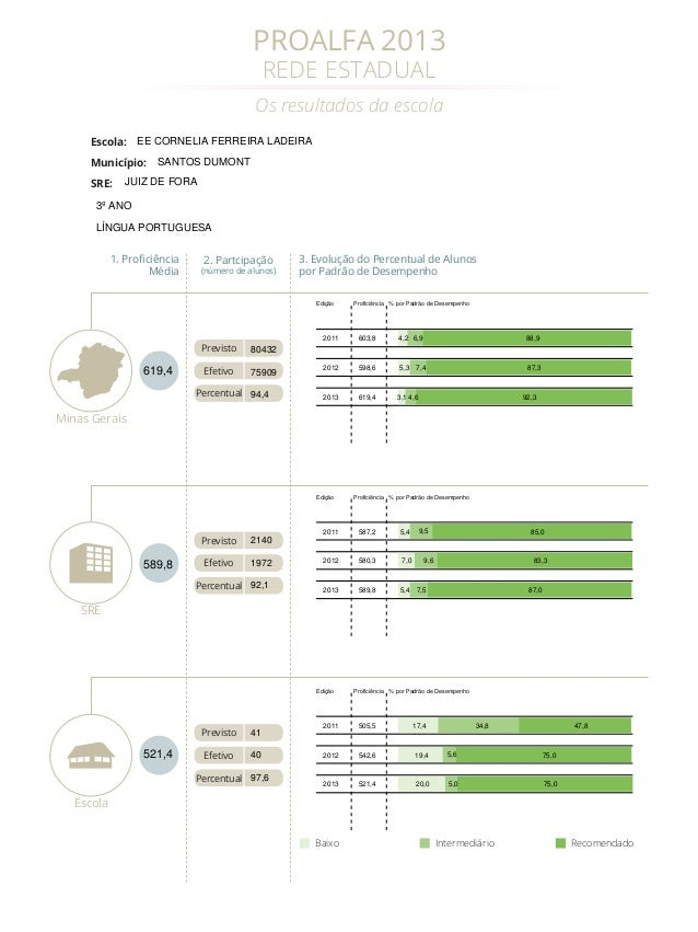 PROALFA 2013 REDE ESTADUAL  Os resultados da escola Escola:  EE CORNELIA FERREIRA LADEIRA  Município: SRE:  SANTOS DUMONT ...