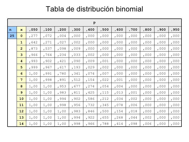 tabla de contenido ul li la tabla de la probabilidad