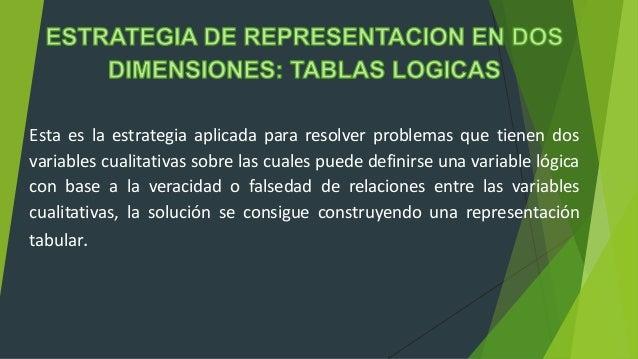 Esta es la estrategia aplicada para resolver problemas que tienen dos variables cualitativas sobre las cuales puede defini...