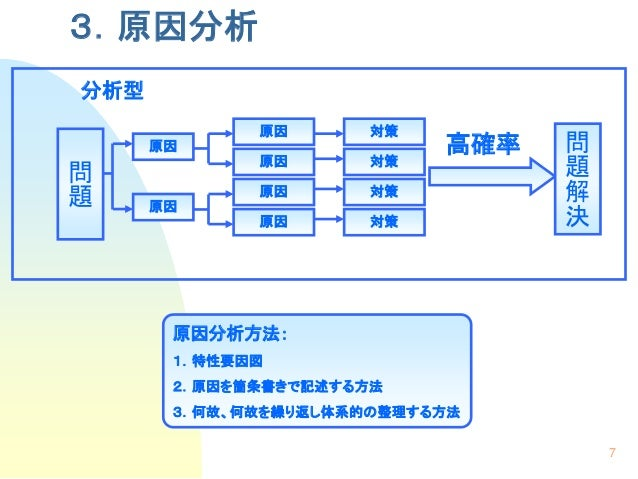 問題解決基本手順 Problem solution manual
