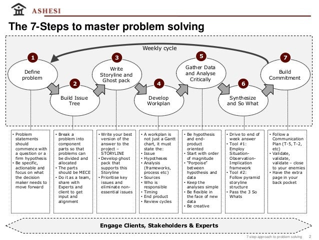 steps to master problem solving Home   FC    Ways To Spot Burnout     And The   Steps To Prevent It