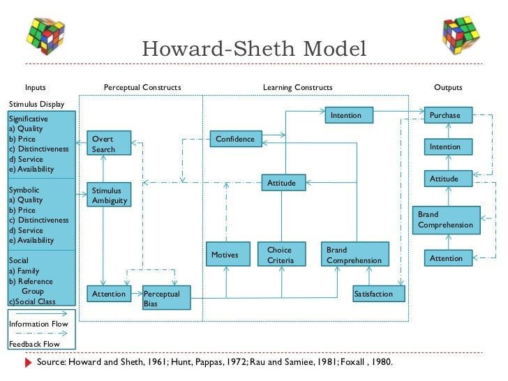 howard sheth model consumer behaviour Consumer behaviour is defined as the way the developed by john a howard and jagdish n sheth buying behaviour (source: sheth, 1973) the model considers.