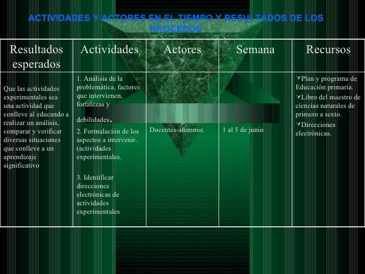 ACTIVIDADES Y ACTORES EN EL TIEMPO Y RESULTADOS DE LOS PROCESOS <ul><li>Plan y programa de Educación primaria. </li></ul><...