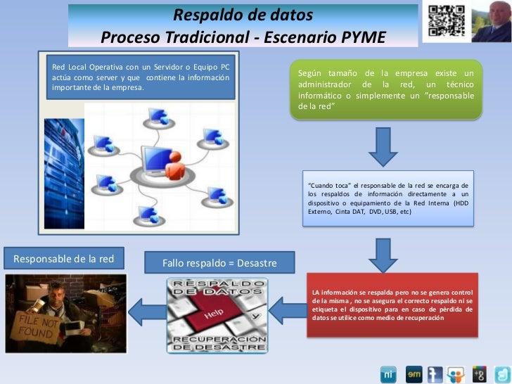 Proceso CloudBkp (Propuesta Híbrida OnSite+Offsite backup) - 2012