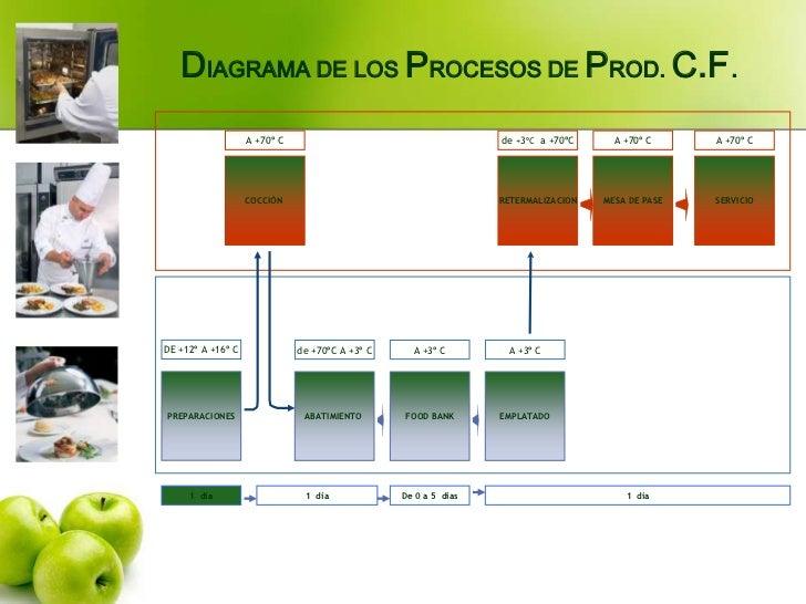 Proceso de cocina fria for Procesos quimicos en la cocina