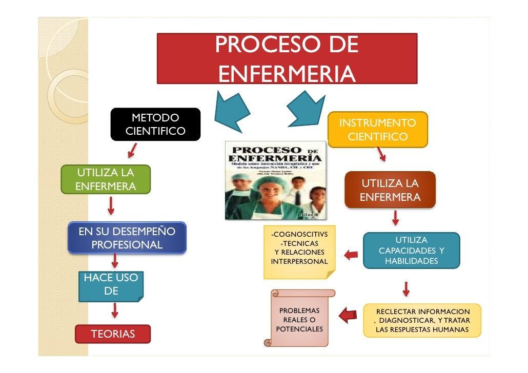 Valoracion De Enfermeria Newhairstylesformen2014 Com