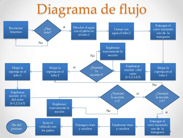 Diagrama De Proceso De Auto : Autos Post