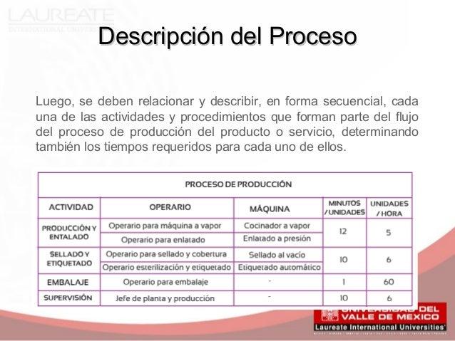 Proceso de producci n for Descripcion del proceso de produccion