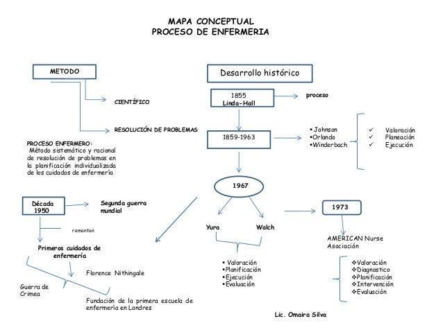 Proceso De Enfermeria Upload Share Powerpoint   Auto Design Tech