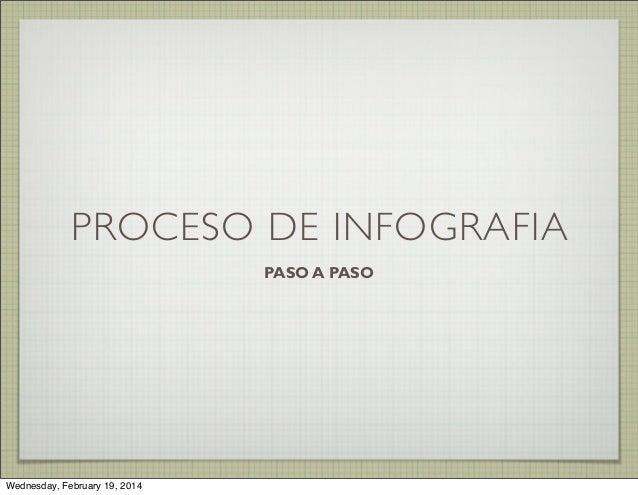 PROCESO DE INFOGRAFIA PASO A PASO  Wednesday, February 19, 2014