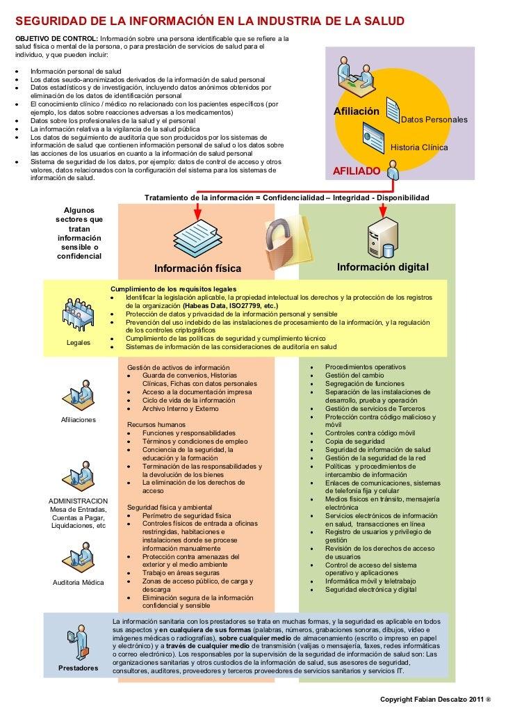 SEGURIDAD DE LA INFORMACIÓN EN LA INDUSTRIA DE LA SALUDOBJETIVO DE CONTROL: Información sobre una persona identificable qu...