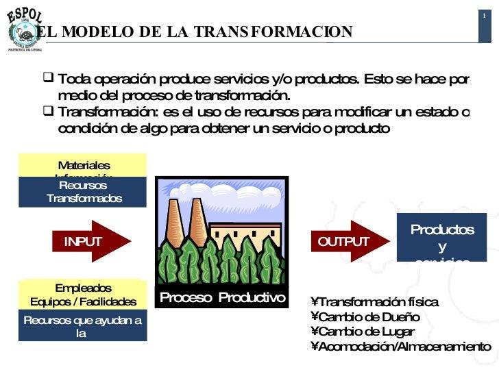EL MODELO DE LA TRANSFORMACION <ul><li>Toda operación produce servicios y/o productos. Esto se hace por medio del proceso ...