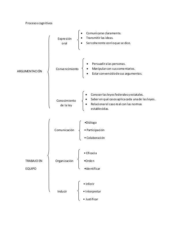Procesos cognitivos  •Diálogo  Comunicación • Participación  • Colaboración  • Eficacia  TRABAJO EN Organización •Orden  E...