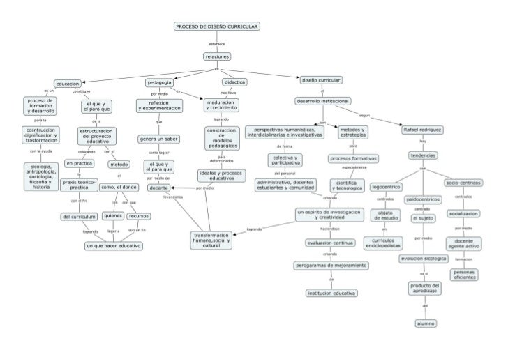Procesos de  diseños curriculares