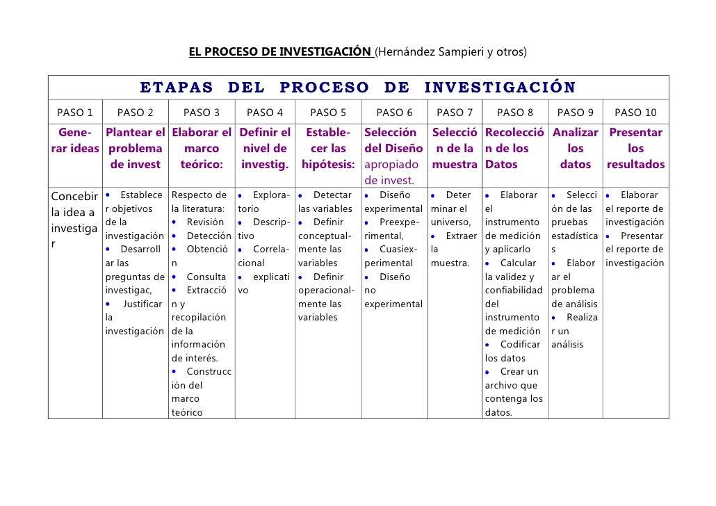 EL PROCESO DE INVESTIGACIÓN (Hernández Sampieri y otros)                     ETAPAS              DEL      PROCESO         ...