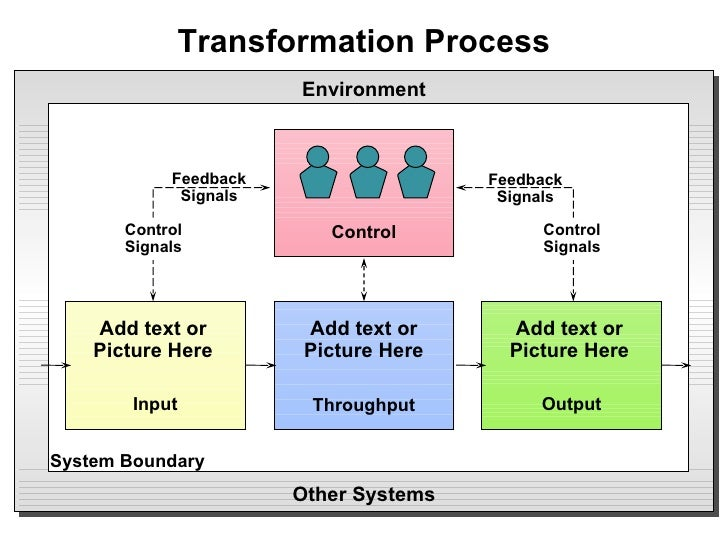 Transformation Process Throughput Input Output Environment Other Systems Control Control Signals Control Signals Feedback ...