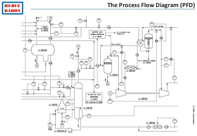 process engineering tutorial       ©   hervébaron herve baron the process flow diagram