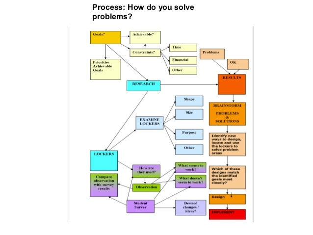 Process: How do you solve problems?