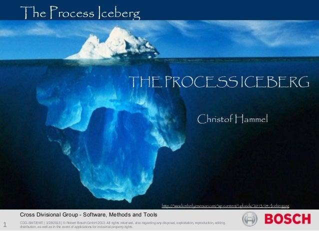 Process iceberg