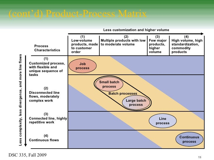 product process matrix Link manufacturing process and product life  hayes and wheelwright suggest that separating the product life cycle concept from  the product-process matrix.