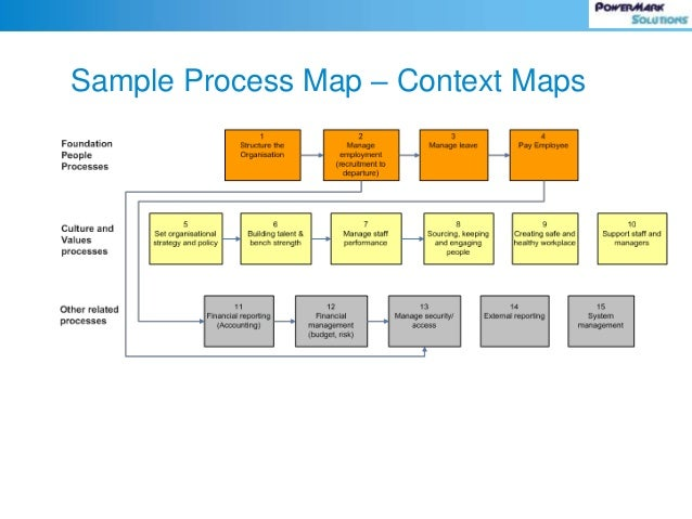 Process Centric Governance And Information Architecture