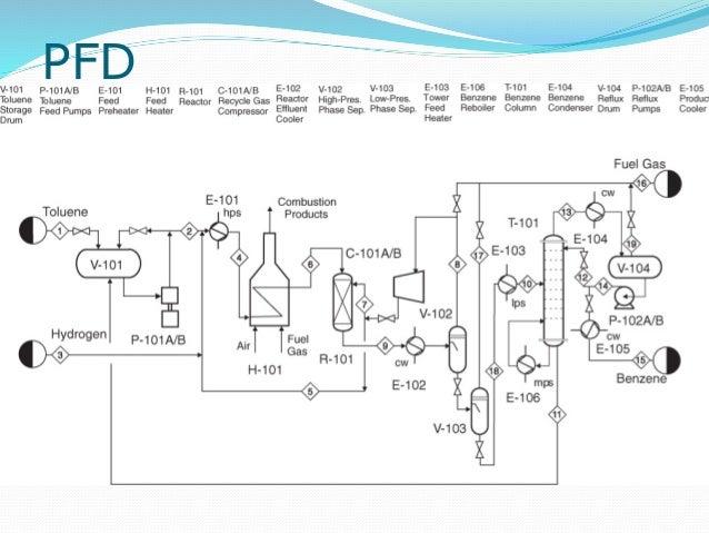 propylene oxide process flow diagram nitric acid process