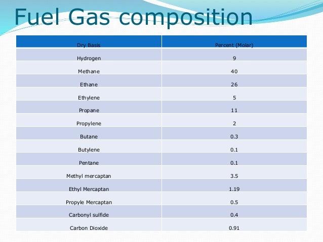 Mercaptan In Natural Gas Ppm