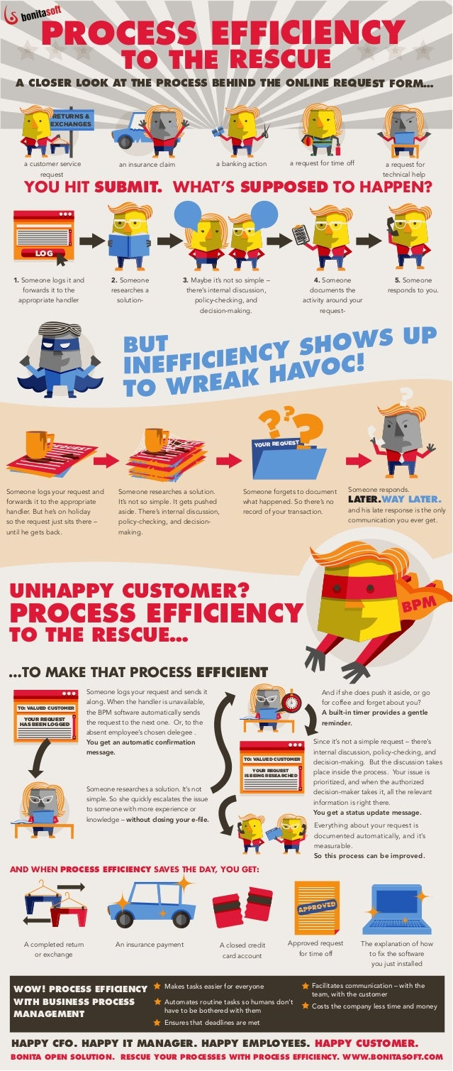 PROCESS EFFICIENCY                                      TO THE RESCUE   A CLOSER LOOK AT THE PROCESS BEHIND THE ONLINE REQ...