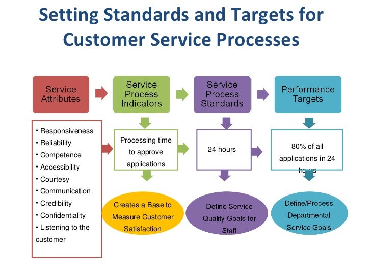 customer service process flow chart By registering i agree to lucid software's terms of service and privacy policy  contents  construct a process flowchart to visually represent the steps  example.