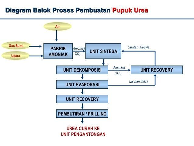 Diagram Balok Proses PembuatanDiagram Balok Proses Pembuatan Pupuk UreaPupuk Urea UNIT RECOVERY UNIT SINTESA UNIT DEKOMPOS...