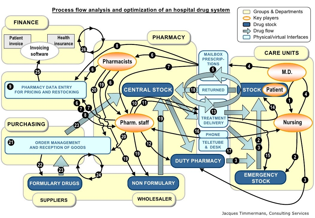 data flow diagram for hospital The dfd (data flow diagram) of a hospital system is a diagram thatshows how a hospital system works it is the layout of where apatient first starts and how they move through the system to.
